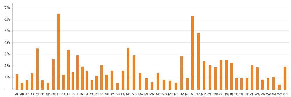 foreclosure charts